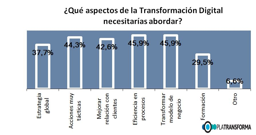 Aspectos a abordar en la Transformación Digital