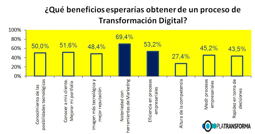 ¿Qué beneficios espera una PYME de su Transformación Digital?